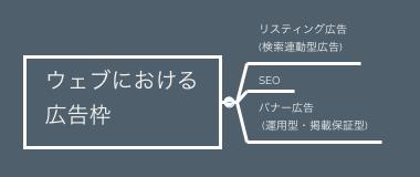 ウェブにおける広告枠