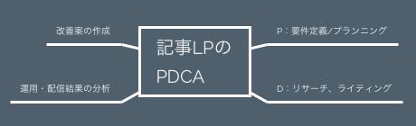 記事LPのPDCA